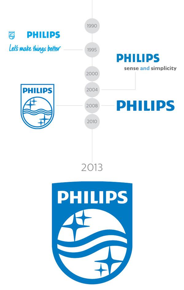 飞利浦 philips 新口号和新logo 高清图片